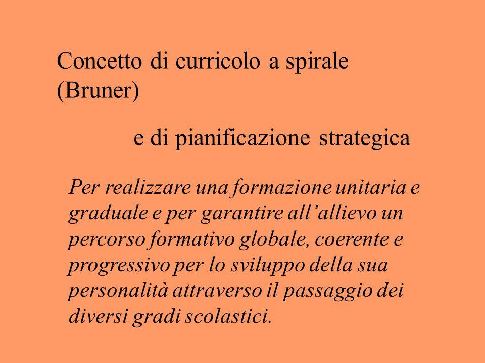 Concetto di curricolo a spirale (Bruner)