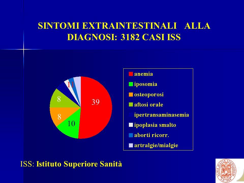 SINTOMI EXTRAINTESTINALI ALLA DIAGNOSI: 3182 CASI ISS