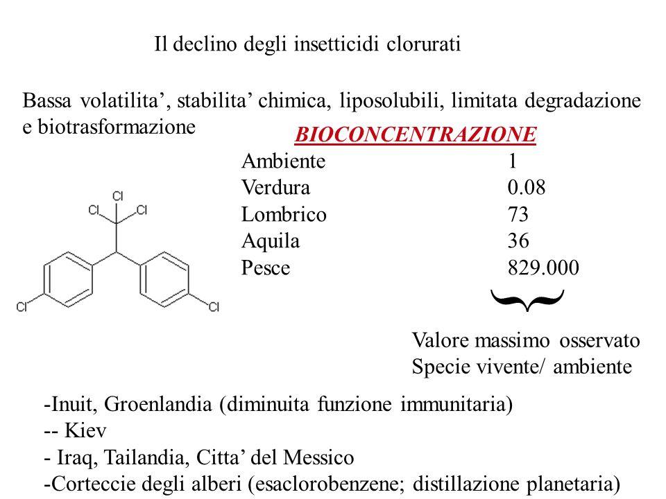 } Il declino degli insetticidi clorurati