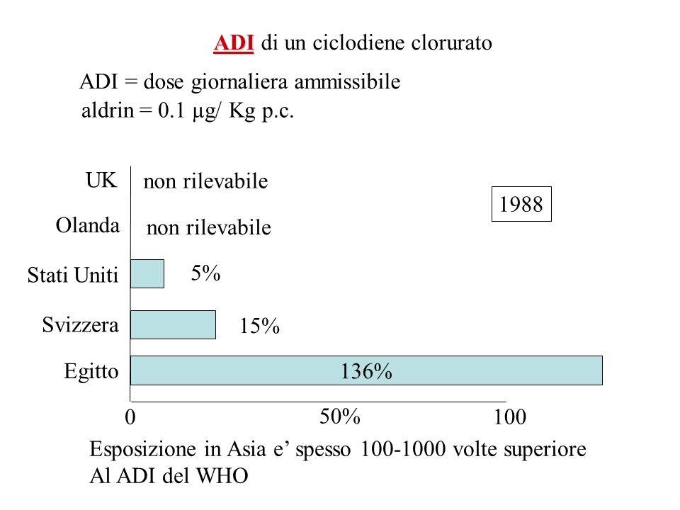 ADI di un ciclodiene clorurato