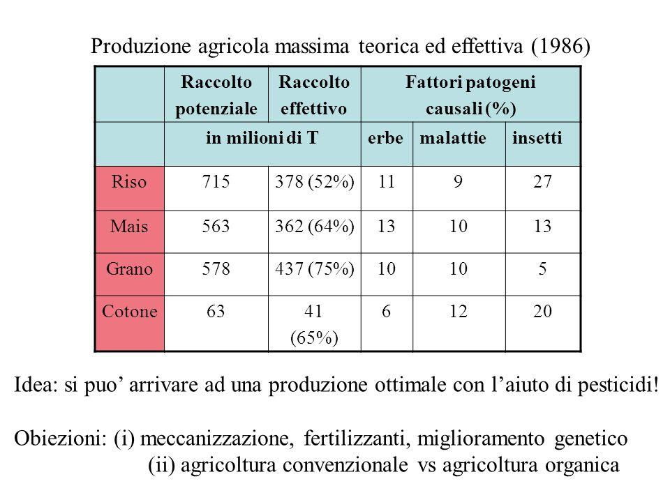 Produzione agricola massima teorica ed effettiva (1986)
