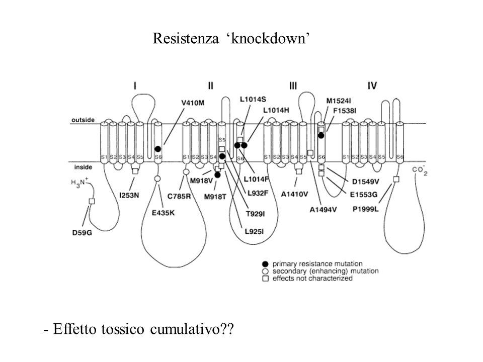 Resistenza 'knockdown'