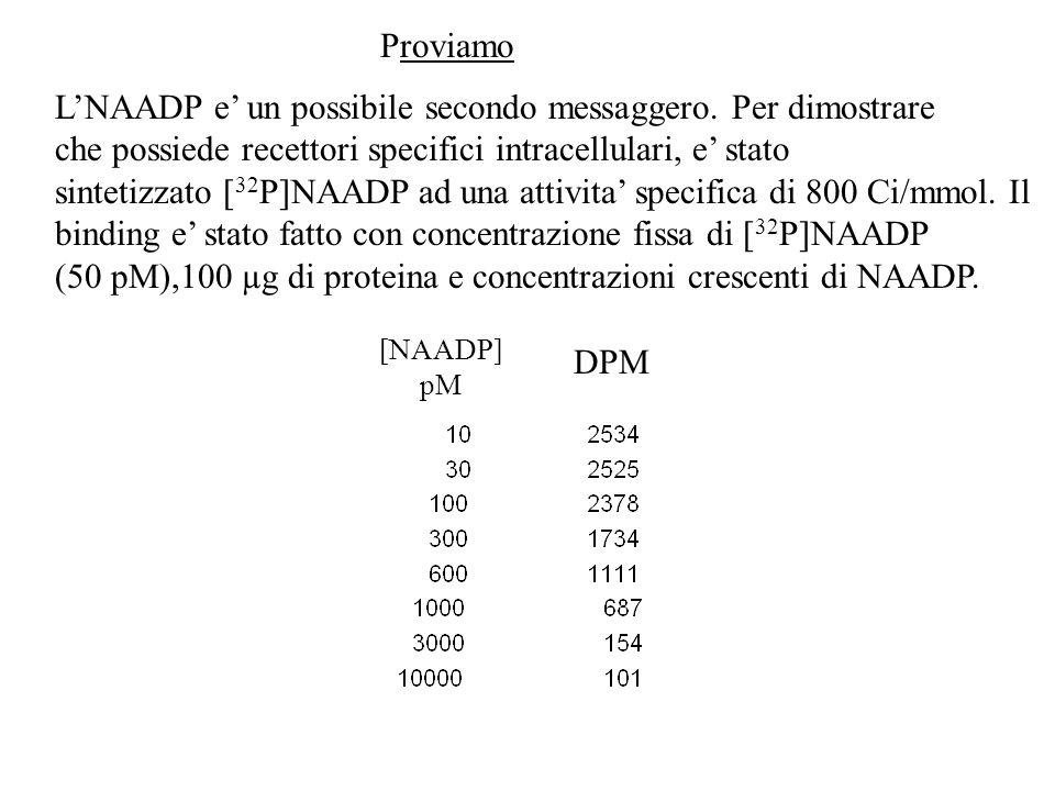 L'NAADP e' un possibile secondo messaggero. Per dimostrare