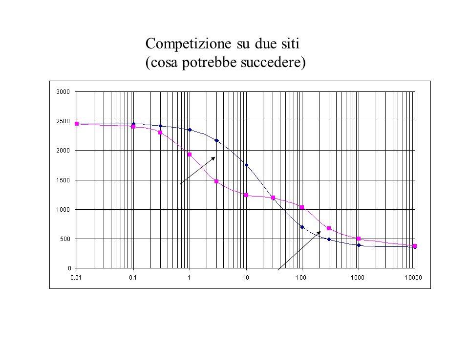 Competizione su due siti (cosa potrebbe succedere)