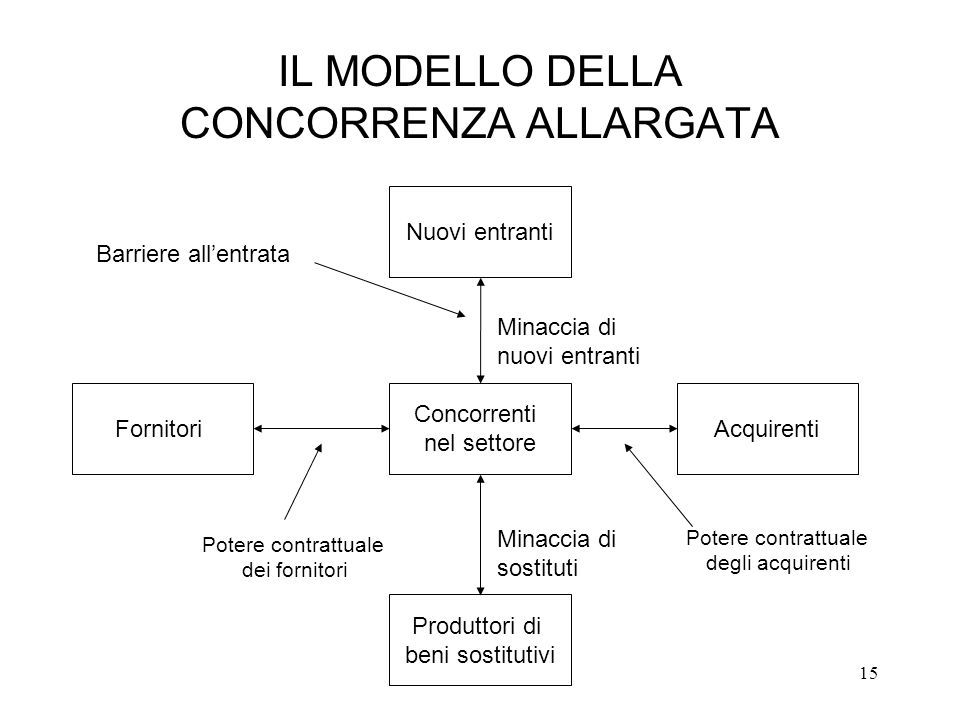 IL MODELLO DELLA CONCORRENZA ALLARGATA