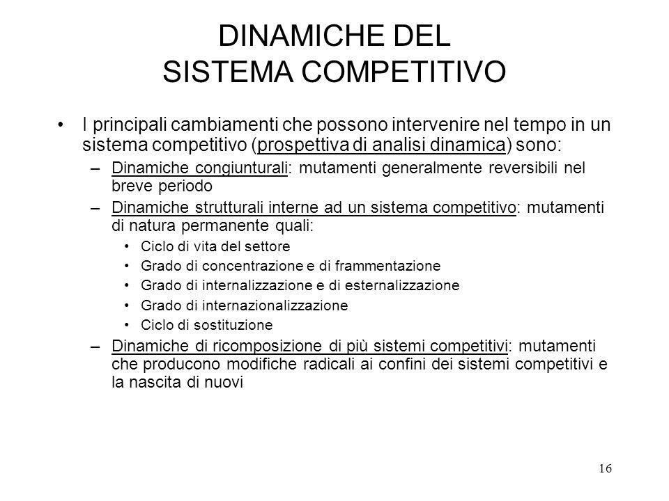 DINAMICHE DEL SISTEMA COMPETITIVO