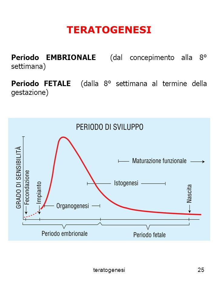 TERATOGENESI Periodo EMBRIONALE (dal concepimento alla 8° settimana)