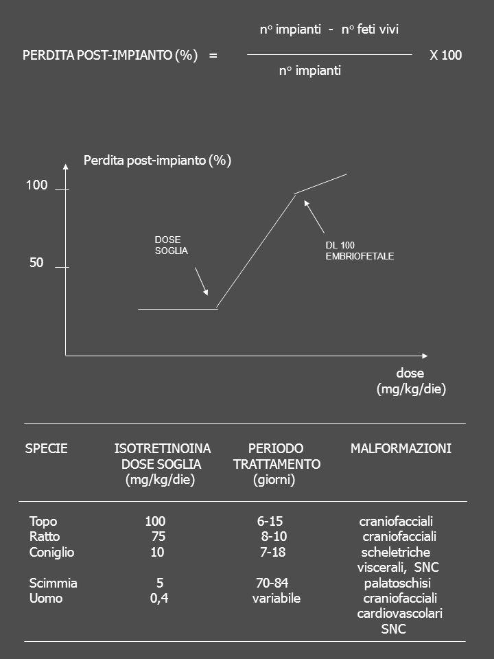 n° impianti - n° feti vivi PERDITA POST-IMPIANTO (%) = X 100