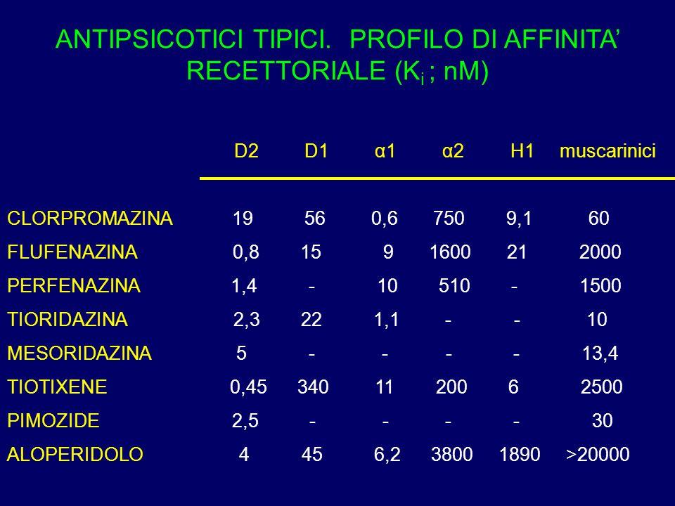ANTIPSICOTICI TIPICI. PROFILO DI AFFINITA' RECETTORIALE (Ki ; nM)