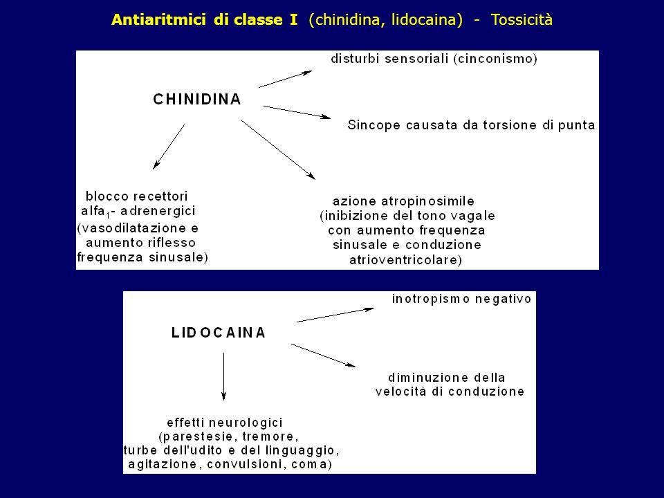 Antiaritmici di classe I (chinidina, lidocaina) - Tossicità