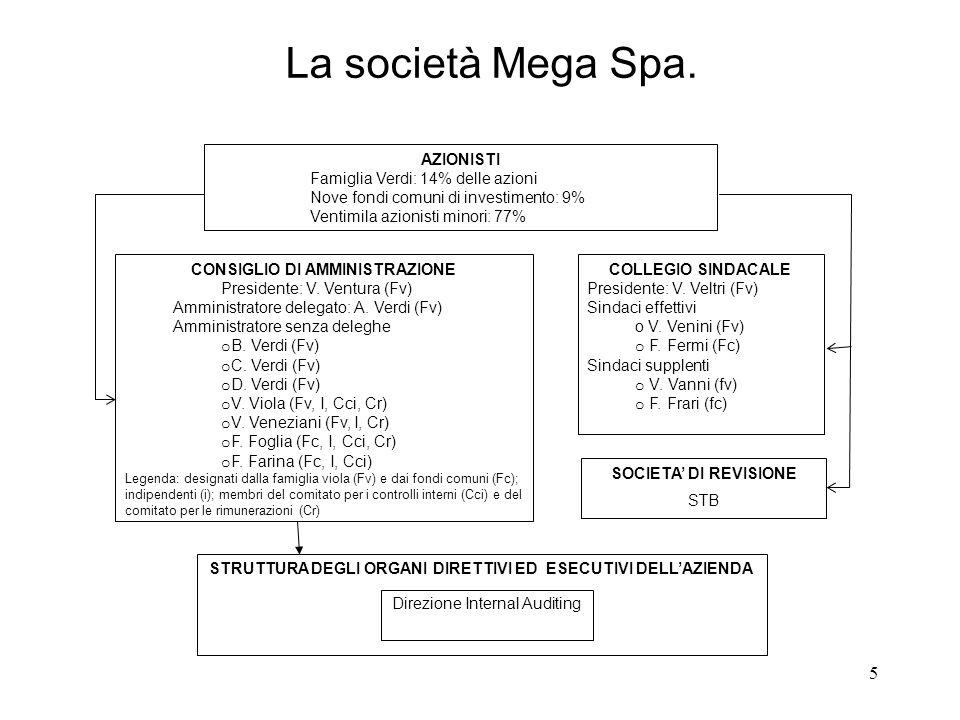 La società Mega Spa. CONSIGLIO DI AMMINISTRAZIONE