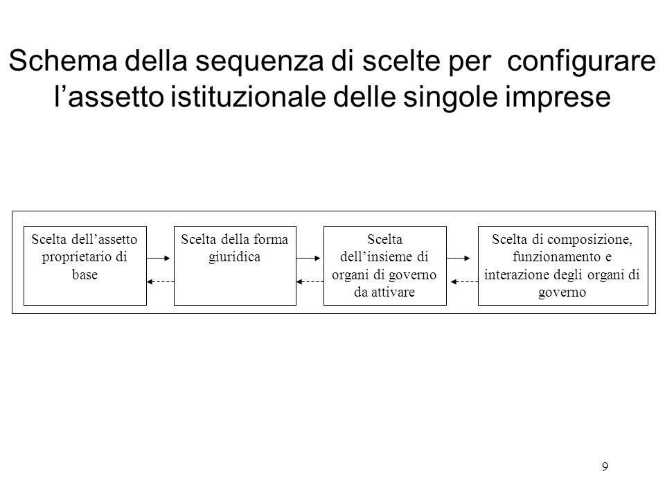 Schema della sequenza di scelte per configurare l'assetto istituzionale delle singole imprese