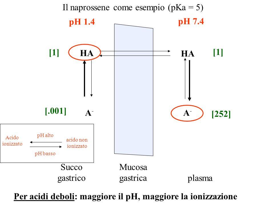 Il naprossene come esempio (pKa = 5)