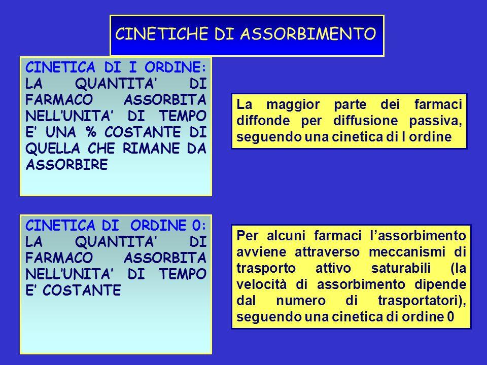 CINETICHE DI ASSORBIMENTO