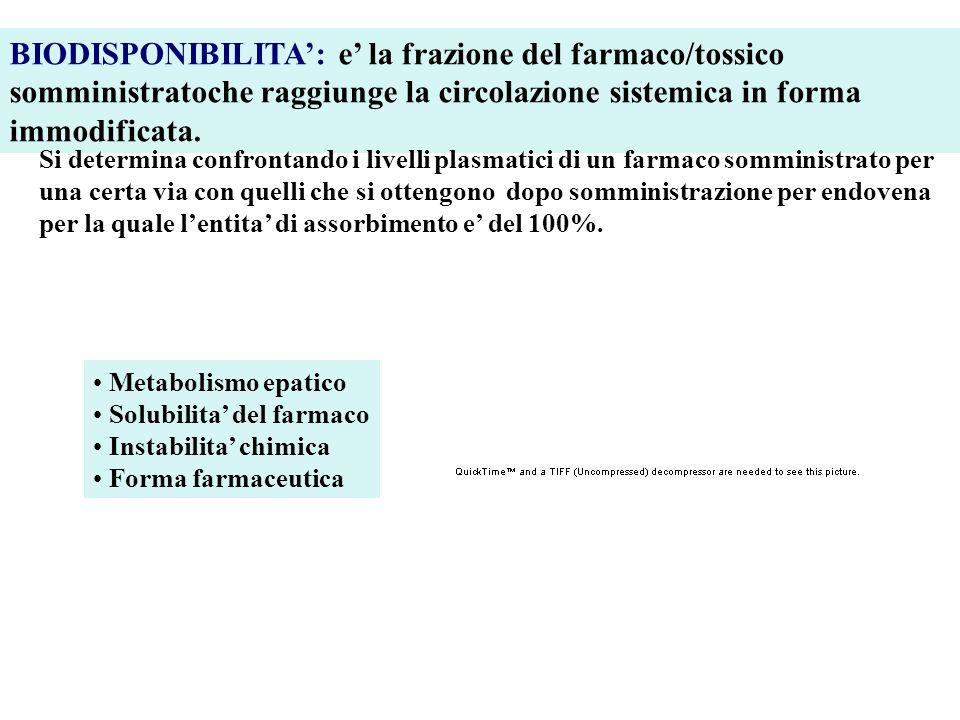 BIODISPONIBILITA': e' la frazione del farmaco/tossico somministratoche raggiunge la circolazione sistemica in forma immodificata.