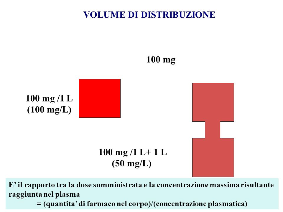 100 mg /1 L (100 mg/L) 100 mg /1 L+ 1 L (50 mg/L)