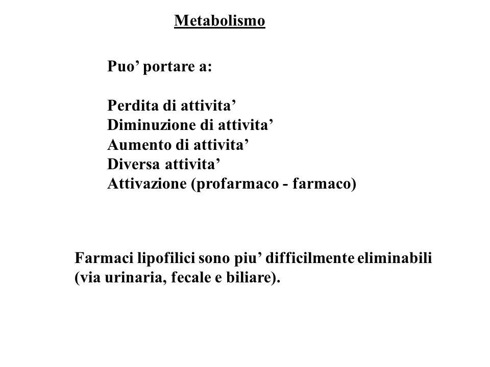 Metabolismo Puo' portare a: Perdita di attivita' Diminuzione di attivita' Aumento di attivita' Diversa attivita'