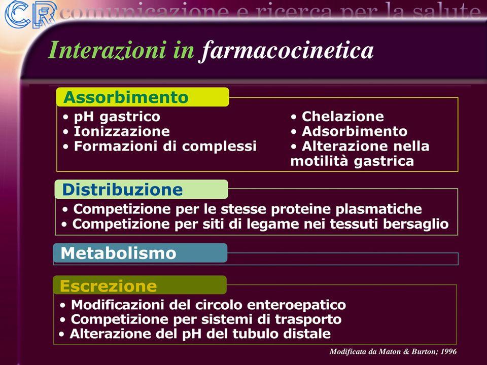 Si ricorderà che la farmacocinetica si suddivide in 4 principali fasi: l'assorbimento, la distribuzione, il metabolismo e l'escrezione.
