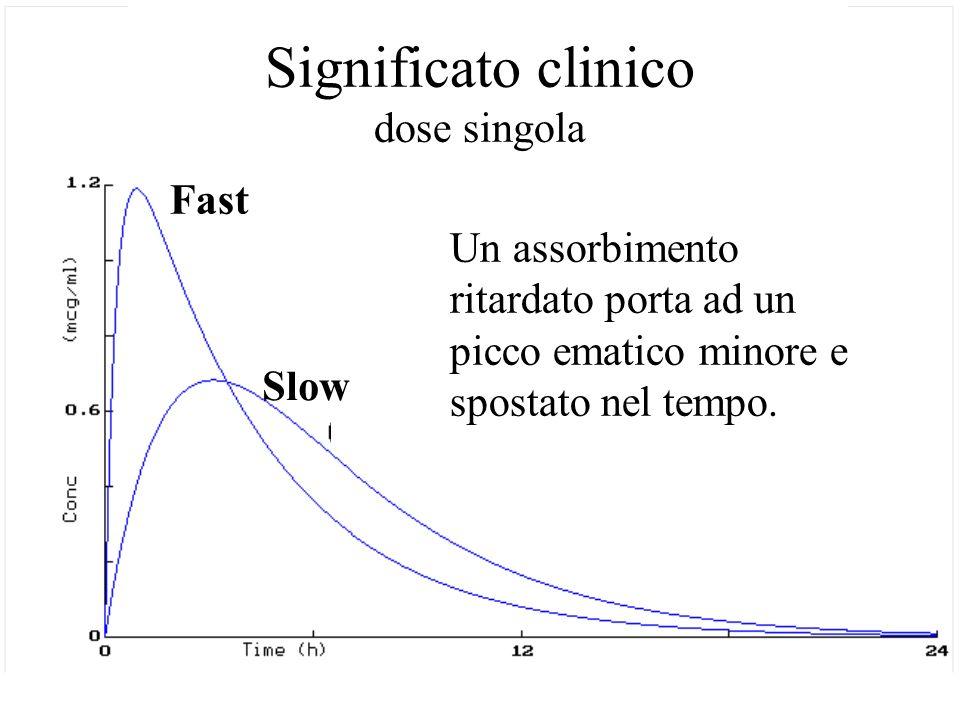 Significato clinico dose singola