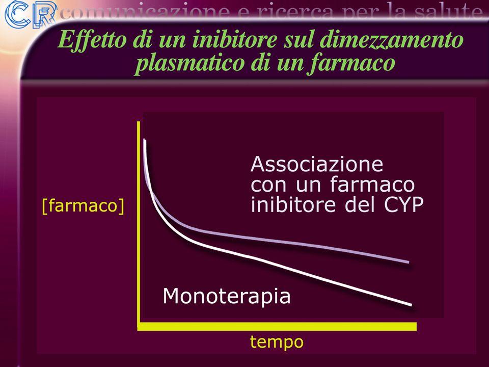 Per riepilogare, quindi, se due farmaci si legano allo stesso enzima del citocromo P450, è possibile che uno dei due venga metabolizzato più lentamente.