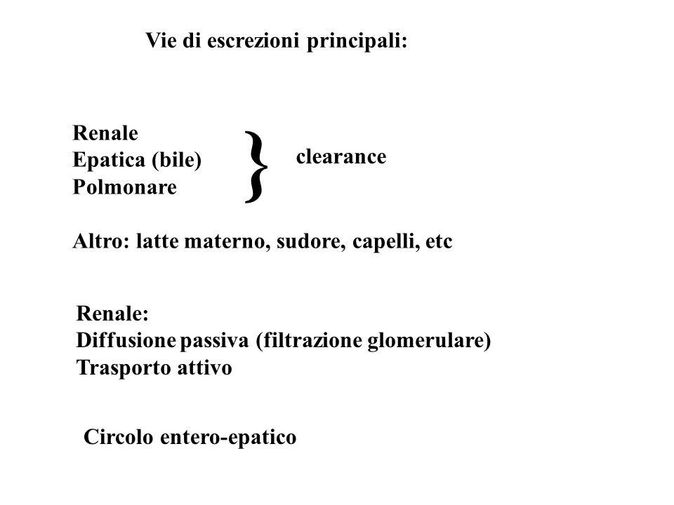 } Vie di escrezioni principali: Renale Epatica (bile) clearance