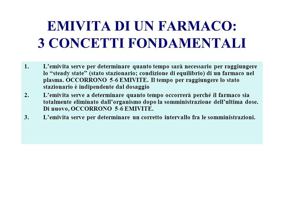 EMIVITA DI UN FARMACO: 3 CONCETTI FONDAMENTALI