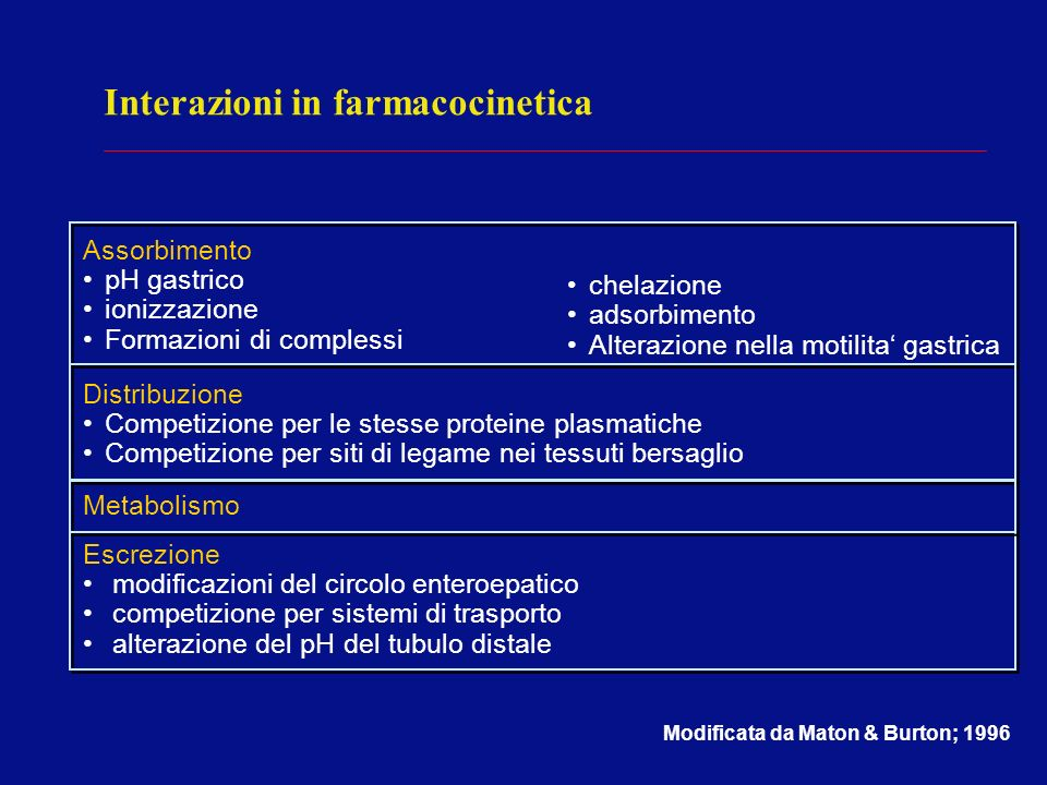 Interazioni in farmacocinetica