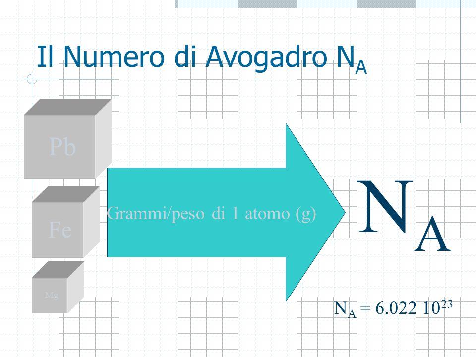 Il Numero di Avogadro NA