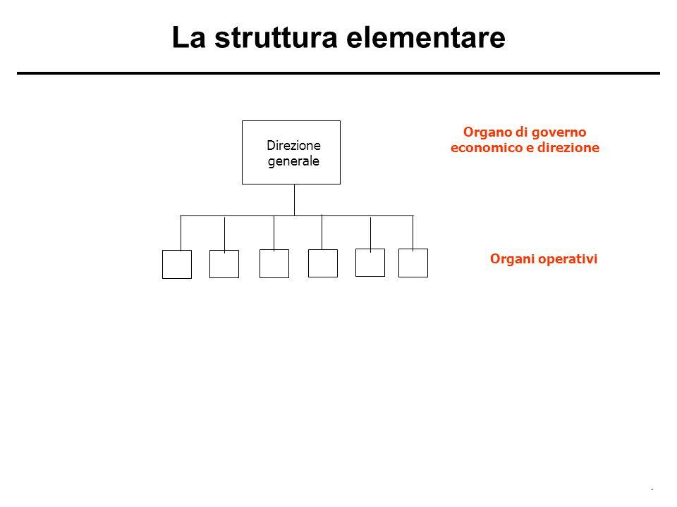 La struttura elementare