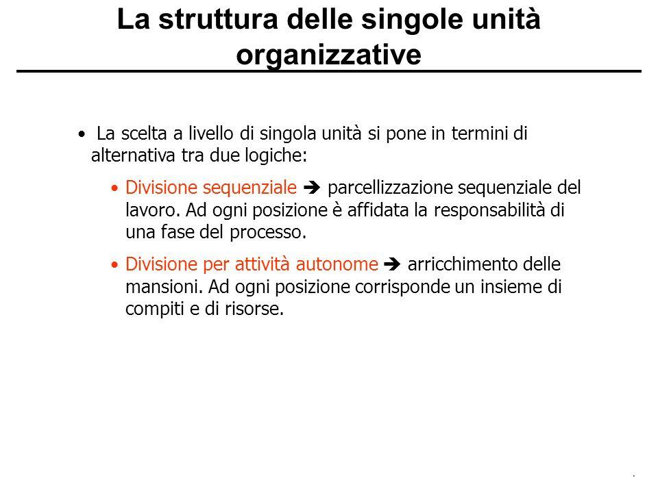 La struttura delle singole unità organizzative