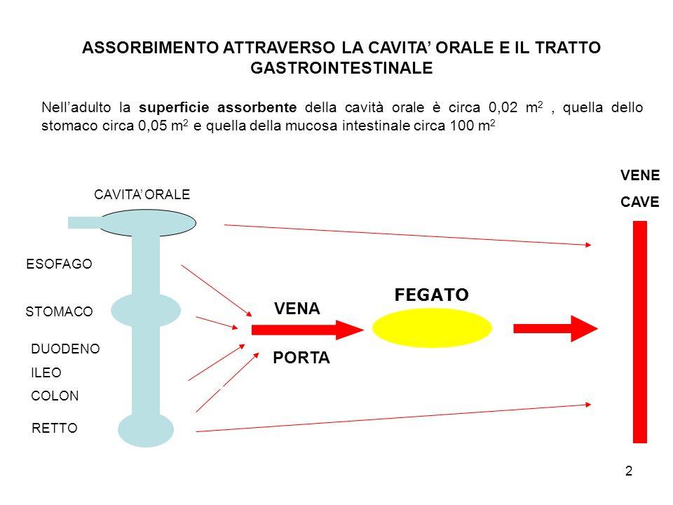 ASSORBIMENTO ATTRAVERSO LA CAVITA' ORALE E IL TRATTO GASTROINTESTINALE