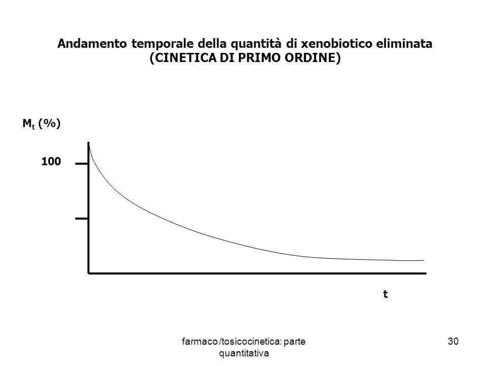 Andamento temporale della quantità di xenobiotico eliminata