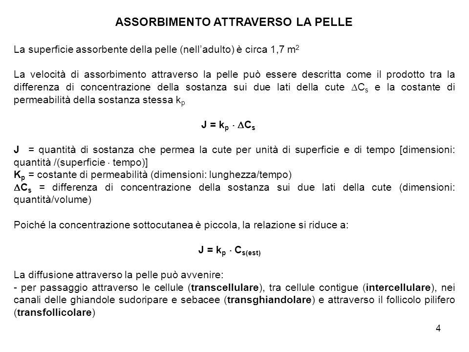 ASSORBIMENTO ATTRAVERSO LA PELLE