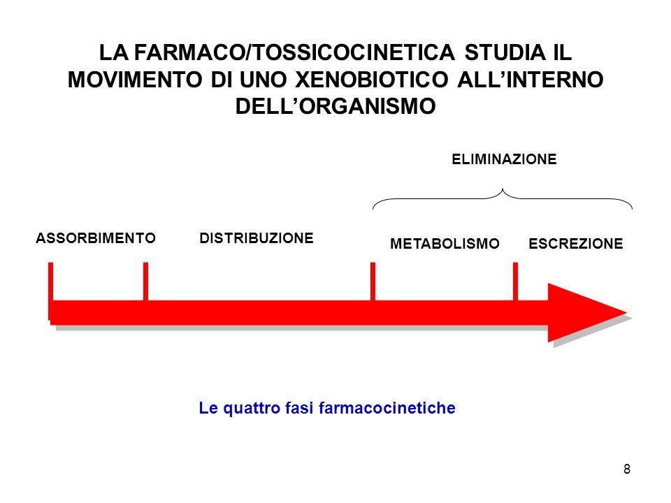 farmacocinetica-parte descrittiva