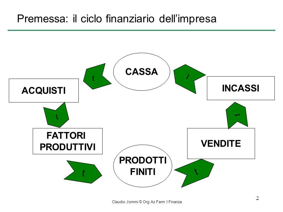 Premessa: il ciclo finanziario dell'impresa