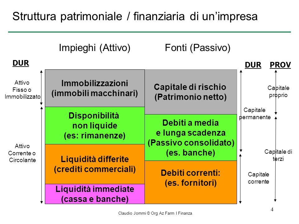 Struttura patrimoniale / finanziaria di un'impresa