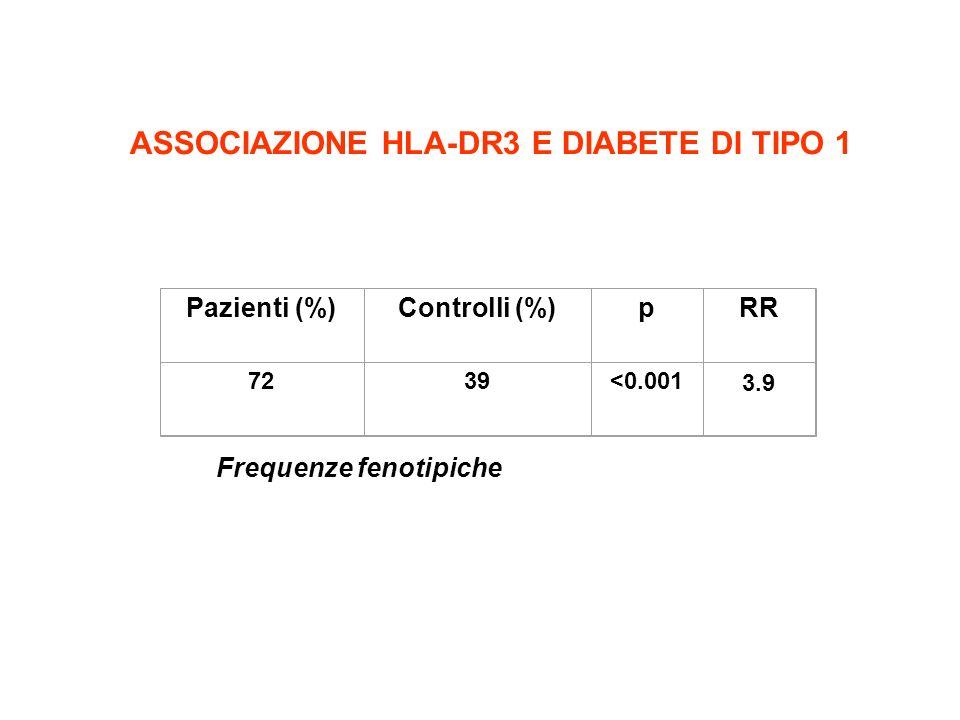 ASSOCIAZIONE HLA-DR3 E DIABETE DI TIPO 1