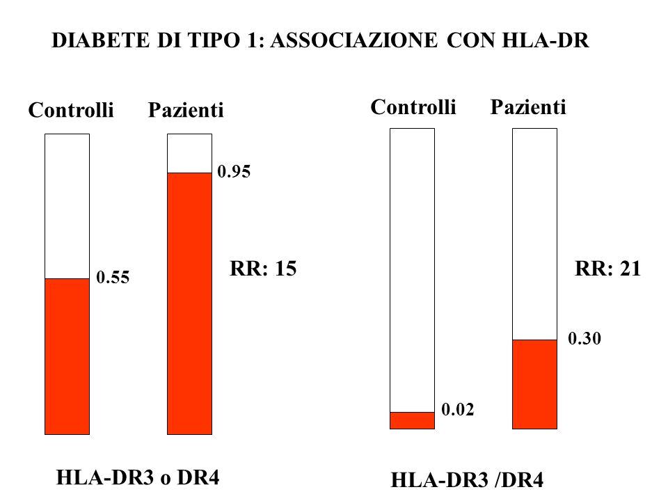 DIABETE DI TIPO 1: ASSOCIAZIONE CON HLA-DR