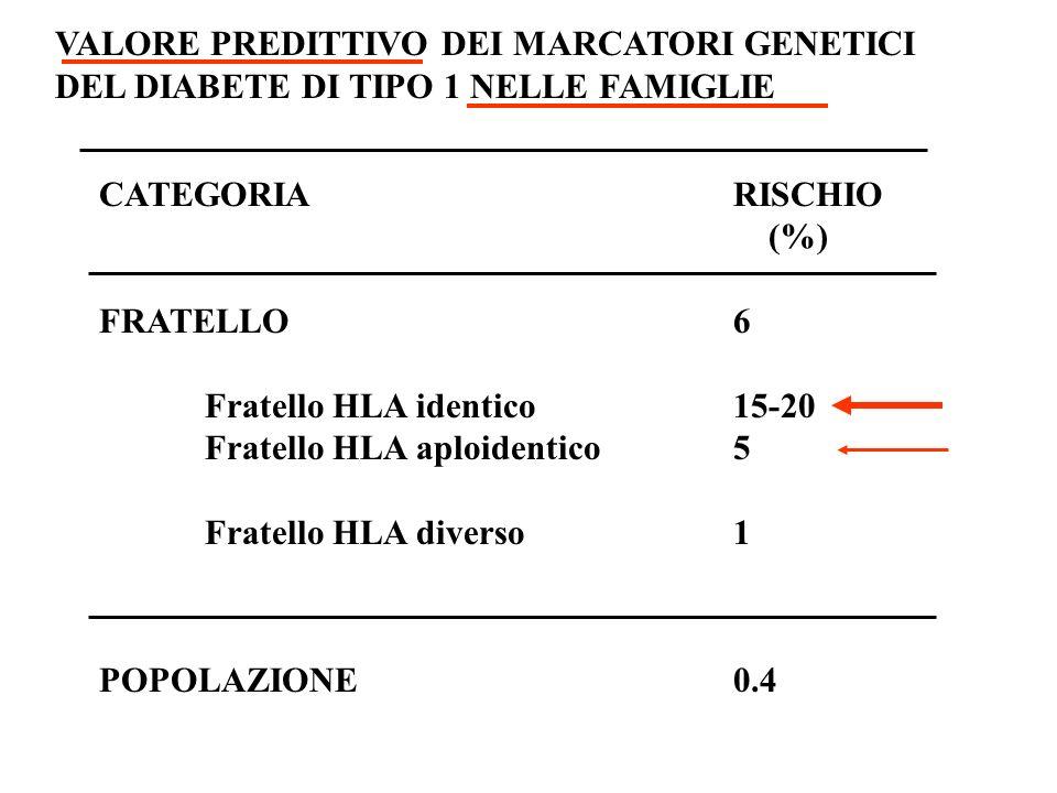 VALORE PREDITTIVO DEI MARCATORI GENETICI