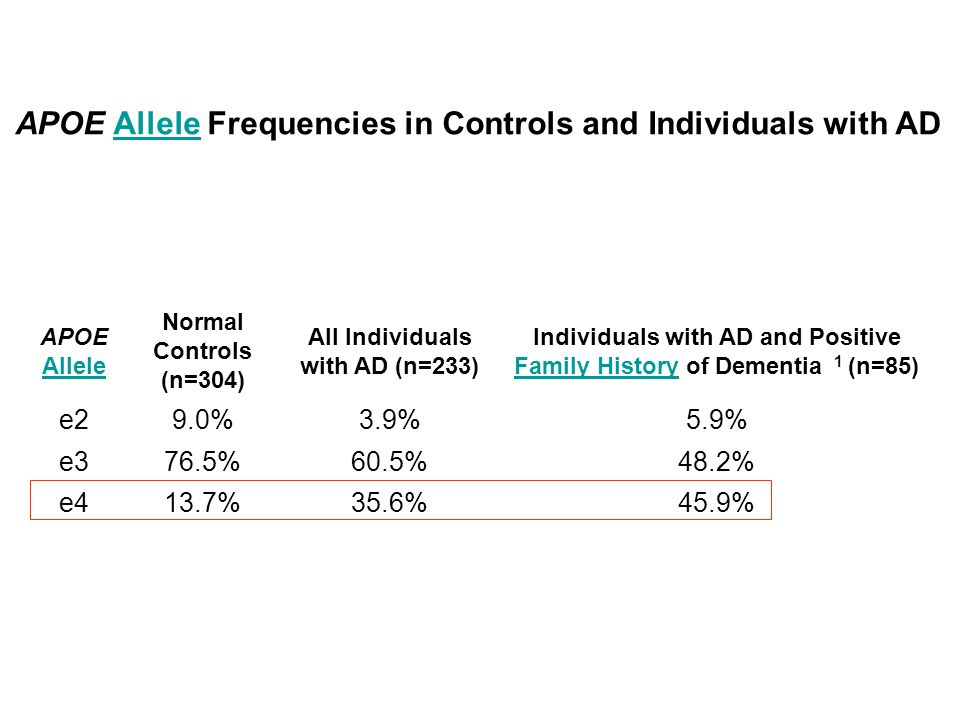 APOE Allele Frequencies in Controls and Individuals with AD