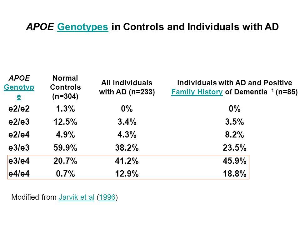 e2/e2 1.3% 0% e2/e3 12.5% 3.4% 3.5% e2/e4 4.9% 4.3% 8.2% e3/e3 59.9%