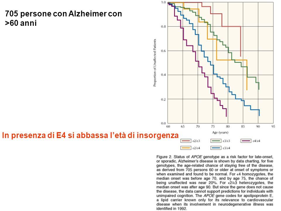 705 persone con Alzheimer con >60 anni