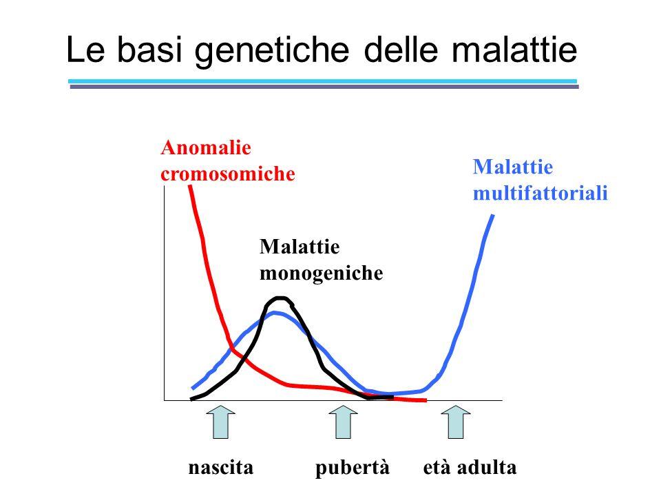 Le basi genetiche delle malattie