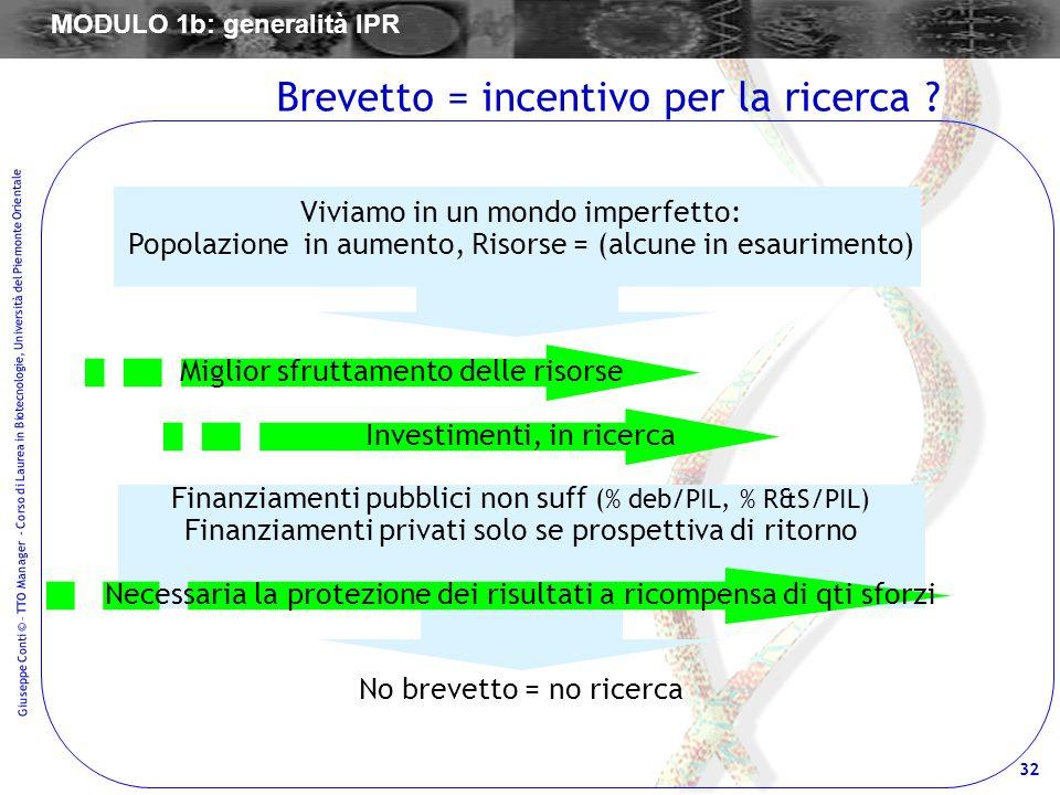 Brevetto = incentivo per la ricerca