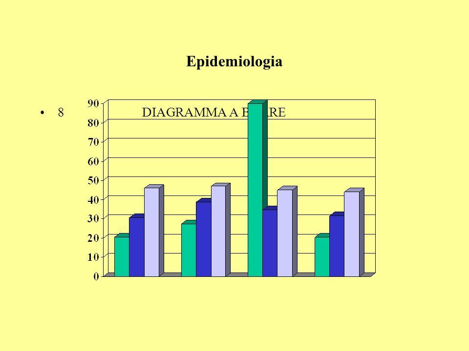 Epidemiologia 8 DIAGRAMMA A BARRE