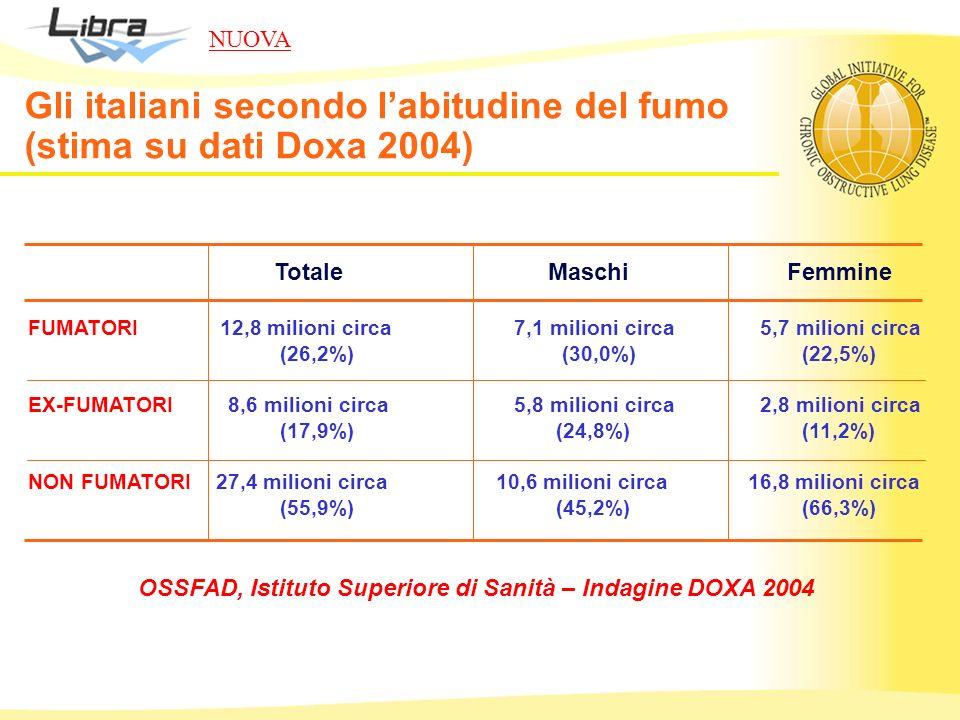 OSSFAD, Istituto Superiore di Sanità – Indagine DOXA 2004