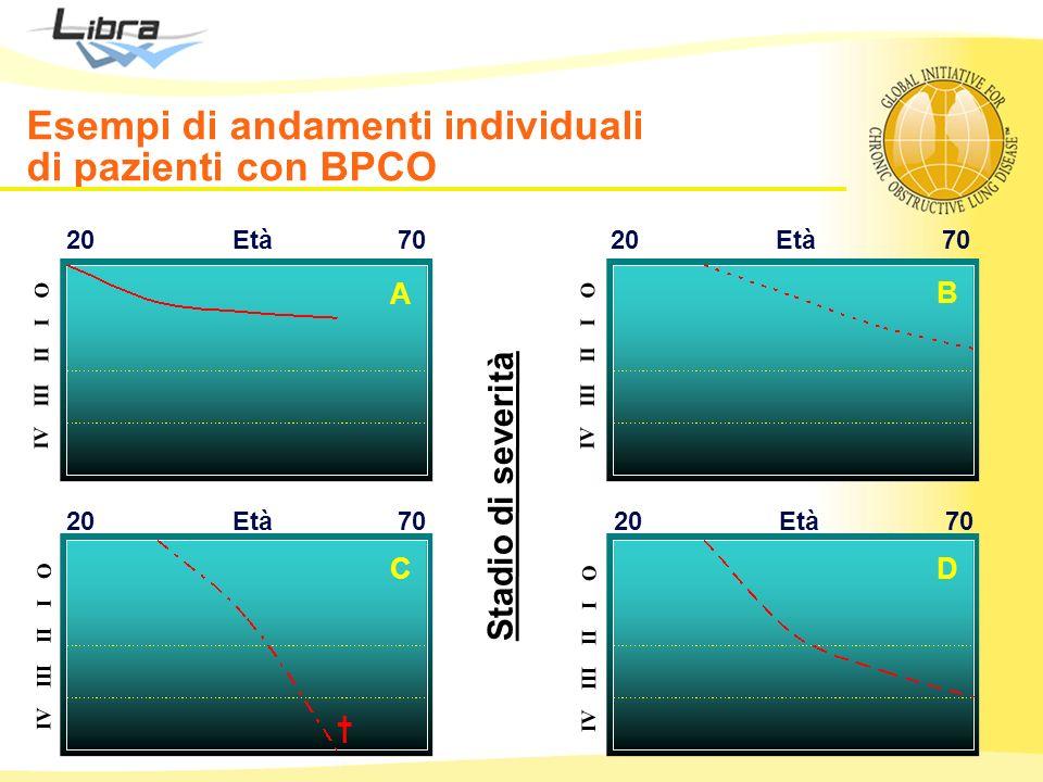 Esempi di andamenti individuali di pazienti con BPCO