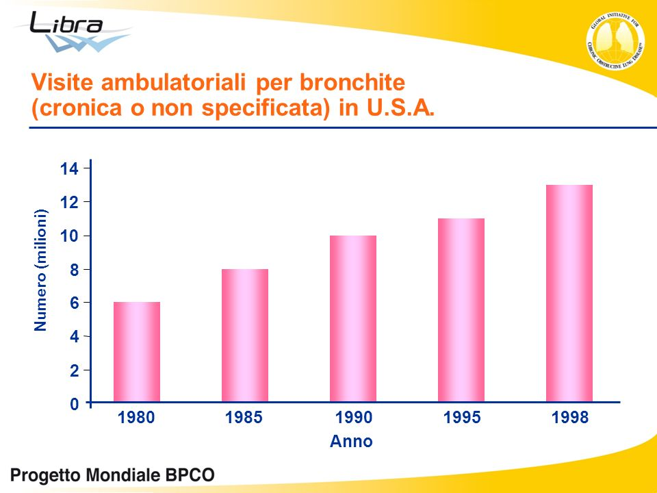 Visite ambulatoriali per bronchite (cronica o non specificata) in U. S