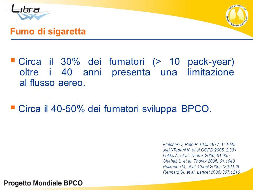 Circa il 40-50% dei fumatori sviluppa BPCO.