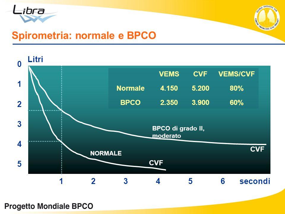 Spirometria: normale e BPCO